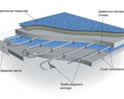 Конструкция теплого водяного пола для дома